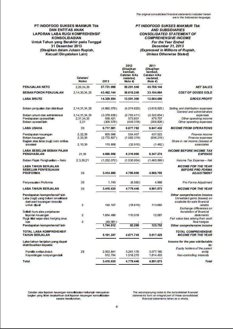 Laporan Keuangan Pt Indofood Sukses Makmur 171 Hafidz Fathurrohman